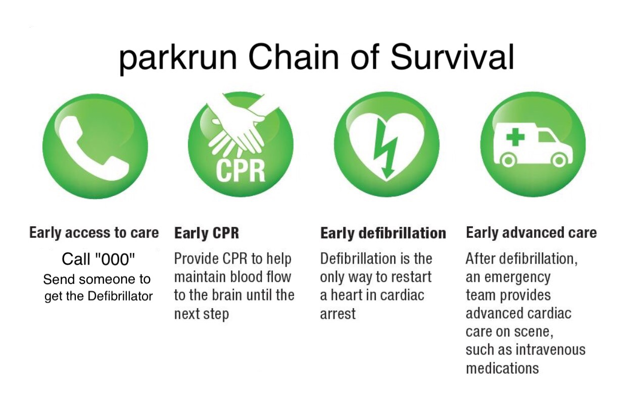 chain of survival parkrun
