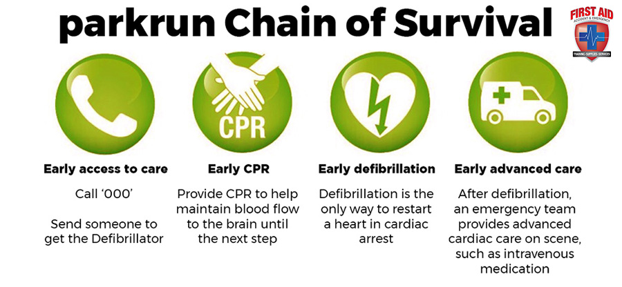 chain-of-Survival_parkrun
